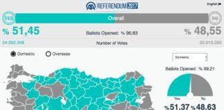 Erdogan wins Turkish referendum to launch Presidential form of government