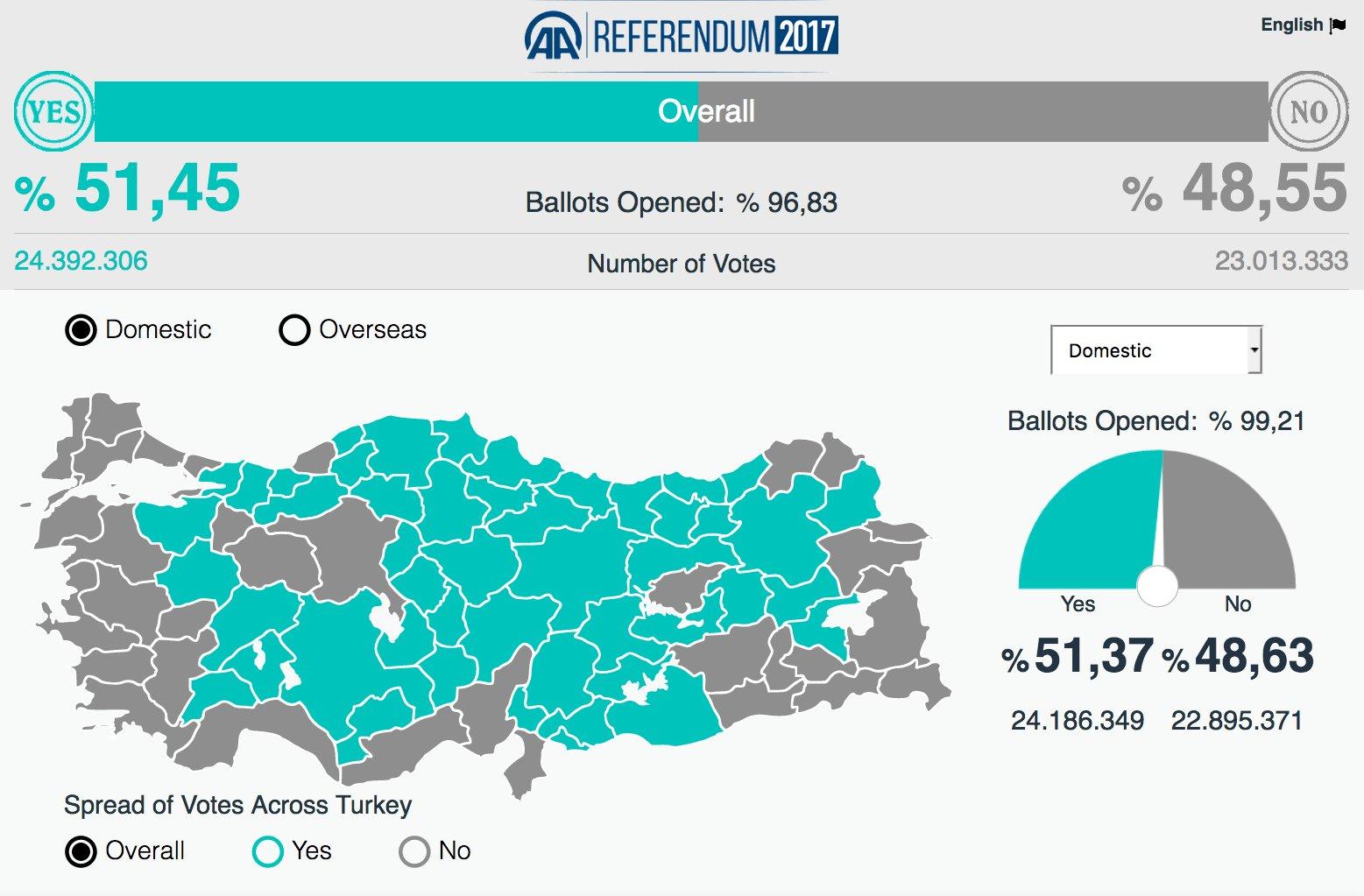 Erdogan wins Turkish referendum for abolishing Parliamentarian ...