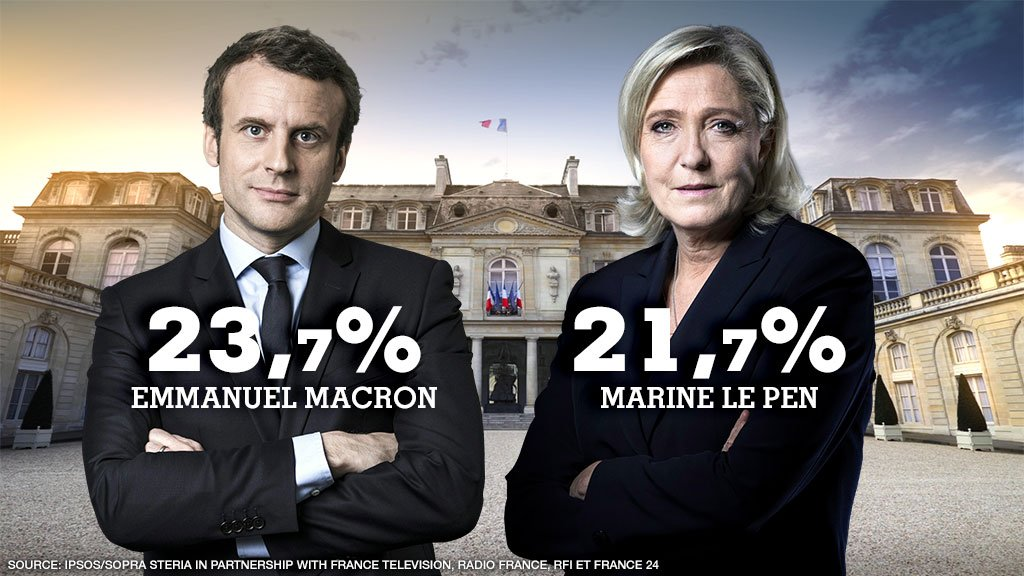 Mainstream politics shut out as Le Pen, Macron win in France