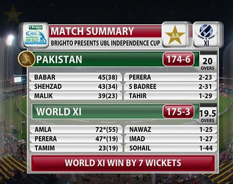 Independence Cup 2017 - Pakistan vs World XI 2nd T20 Summary