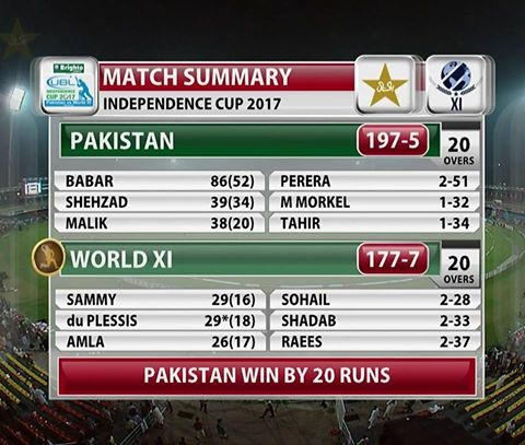 Independence Cup - Pakistan vs World XI 1st T20 Summary