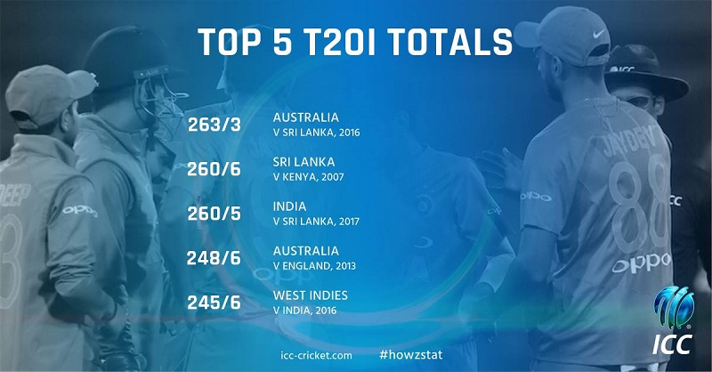 https://dnd.com.pk/wp-content/uploads/2017/12/Top-5-T20I-Totals.jpg