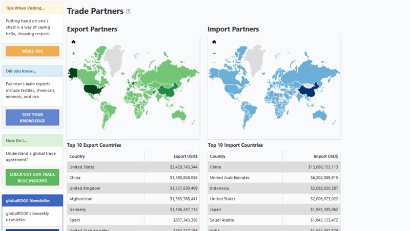 Trade Deficit, China, Pakistani economy