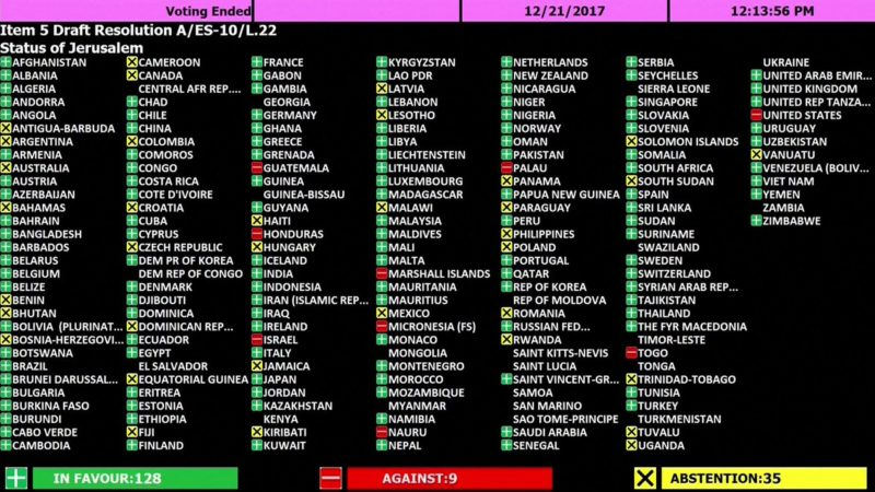 list of countries voted against us in un general assembly on jerusalem issue