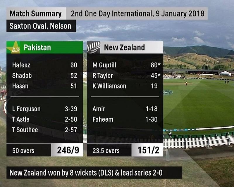 New Zealand beats Pakistan by 8 wickets in 2nd ODI; leads series 2-0