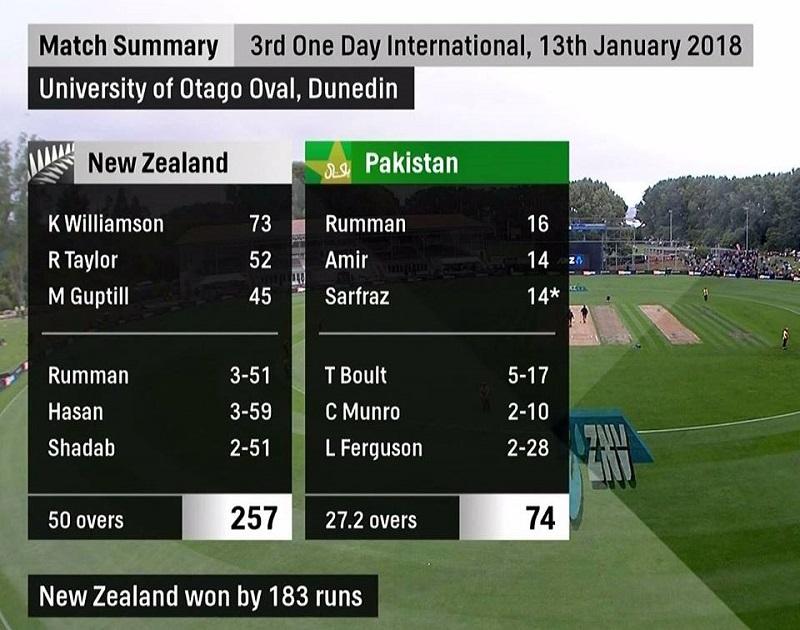 Pakistan crumbles again; New Zealand wins ODI series 3-0