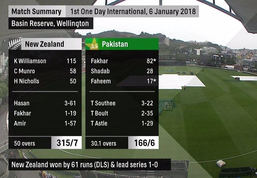 1st ODI: New Zealand beats Pakistan by 61 runs via DLS method