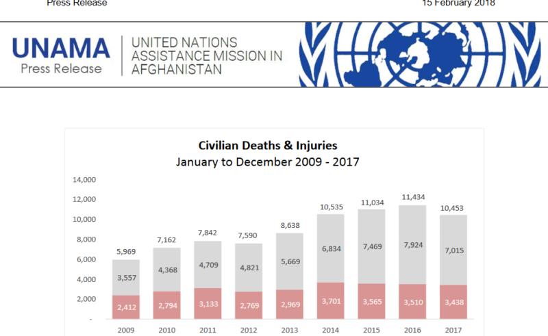 unama afghanistan report 2017
