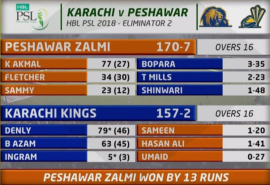 Peshawar Zalmi beats Quetta Gladiators