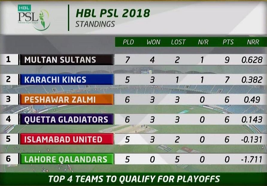 PTV Sports HBL PSL 2018 Lahore Qalandars vs Islamabad United; Karachi Kings vs Quetta Gladiators Live Streaming