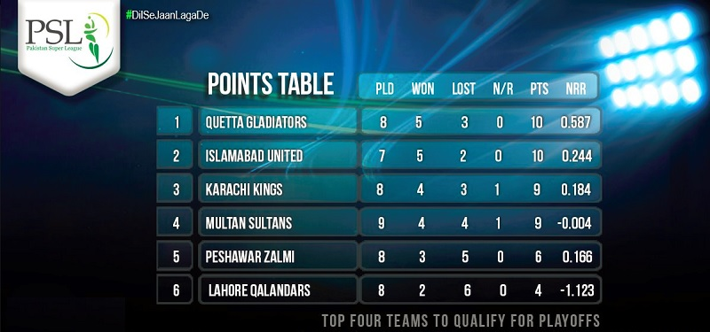 PTV Sports HBL PSL 2018 Multan Sultans vs Islamabad United Live Streaming