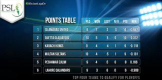 PTV Sports HBL PSL 2018 Peshawar Zalmi vs Lahore Qalandars; Karachi Kings vs Islamabad United Live Streaming