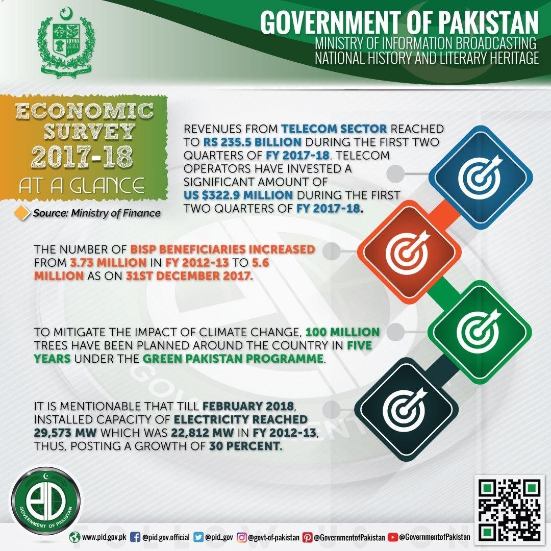 Pakistan Economic Survey 2017-18 at a glance