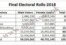 total number of voters for General Elections 2018 of Pakistan