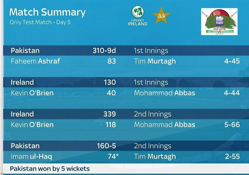 PTV Sports Pakistan vs Ireland Test Match Live Streaming