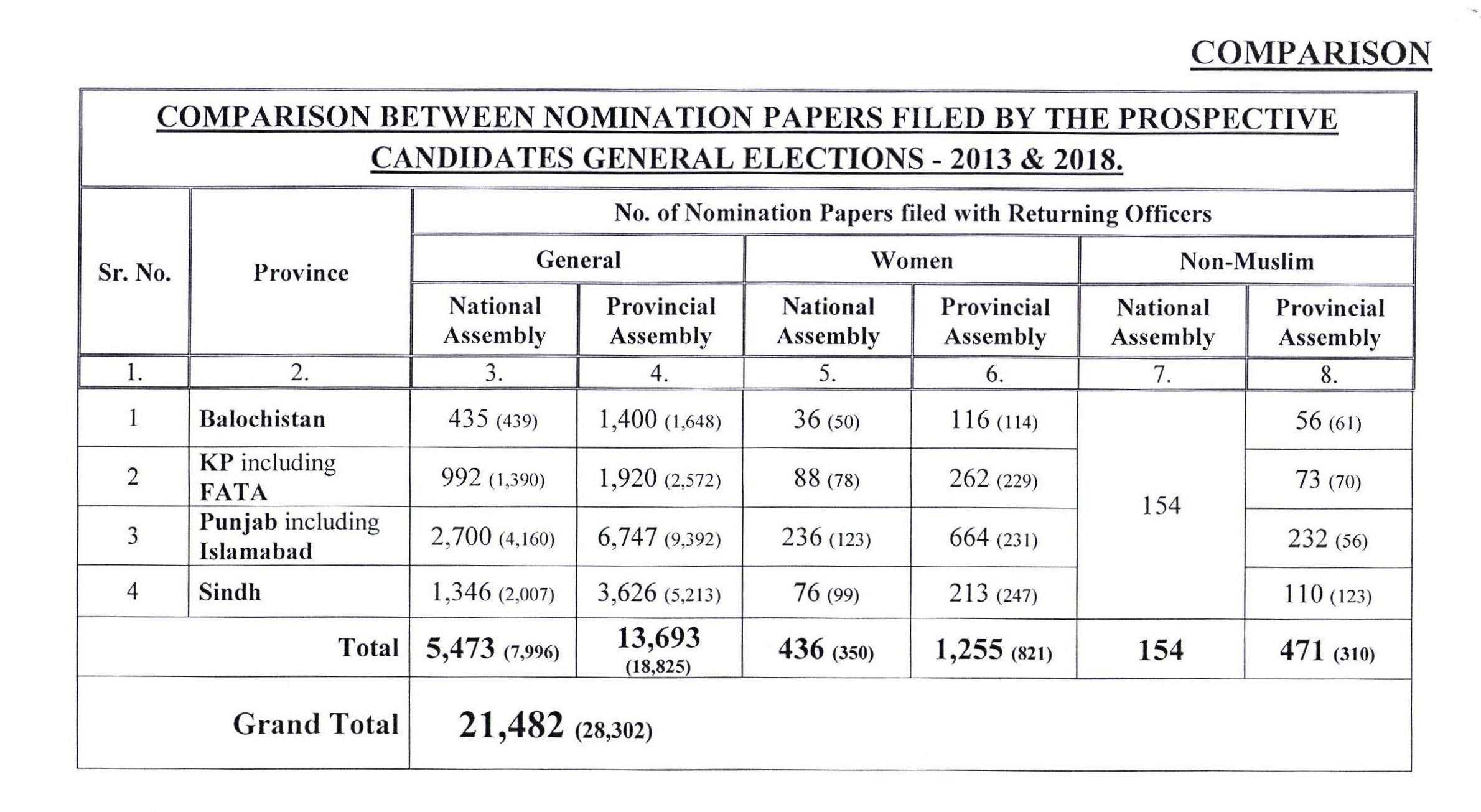 Number of women candidatures for General Elections 2018 for National Assembly seats goes double in Punjab