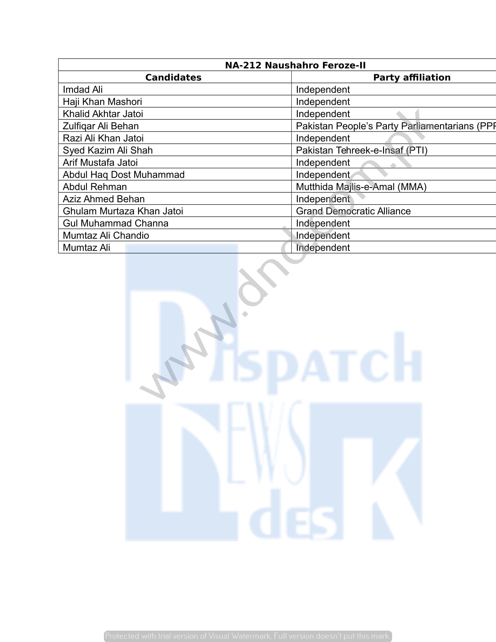 Complete List of All Candidates for Pakistan General Elections 2018
