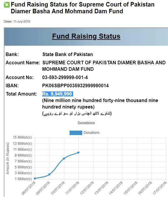 Foreign Affairs Ministry Employees donate to Diamer Bhasha, Mohmand Dam Fund