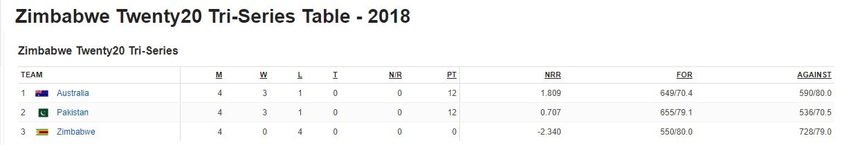 PTV Sports Pakistan vs Australia T20 Tri-Series Final Live Streaming