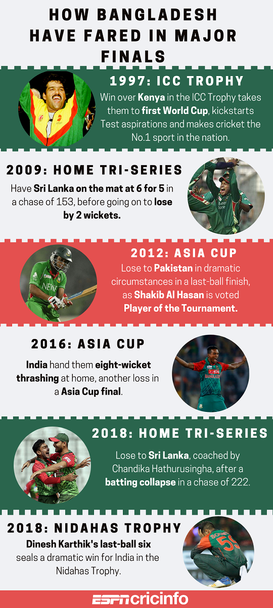 PTV Sports Live India vs Bangladesh Asia Cup 2018 Final