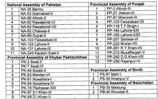 PTI announces its Candidates for by-elections to be held on October 14