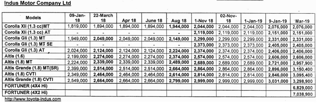 Model Wise Suzuki, Honda, and Toyota Car Prices Trend in Pakistan
