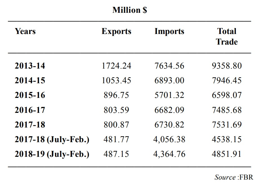 Pakistan's trade with Canada, Turkey, UAE, Sri Lanka, Bangladesh & Bahrain
