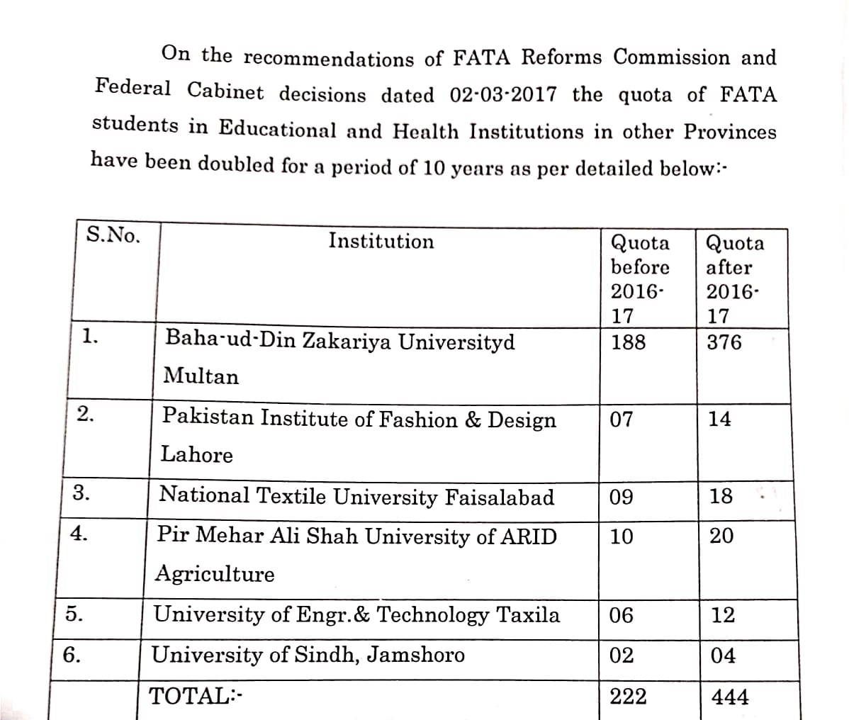 Quota of erstwhile FATA students doubled, their reserved seats sour to 444