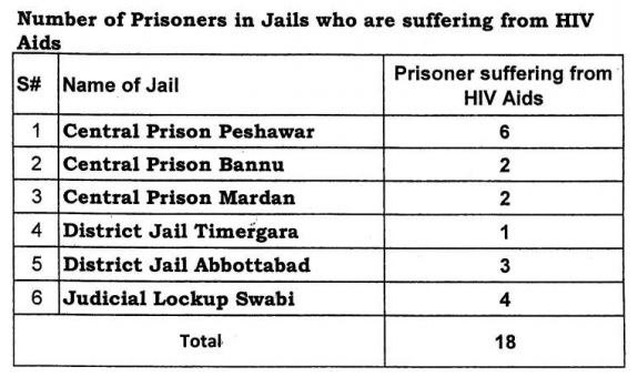 18 HIV Aids prisoners are incarcerated in KPK Jails