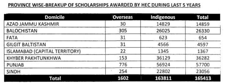 165413 scholarships awarded by HEC during last five years