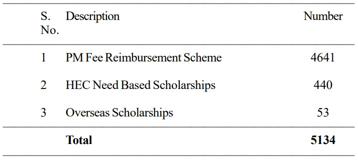 5134 scholarships awarded to students from Sindh