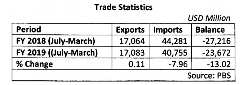 Present position of balance of trade of Pakistan