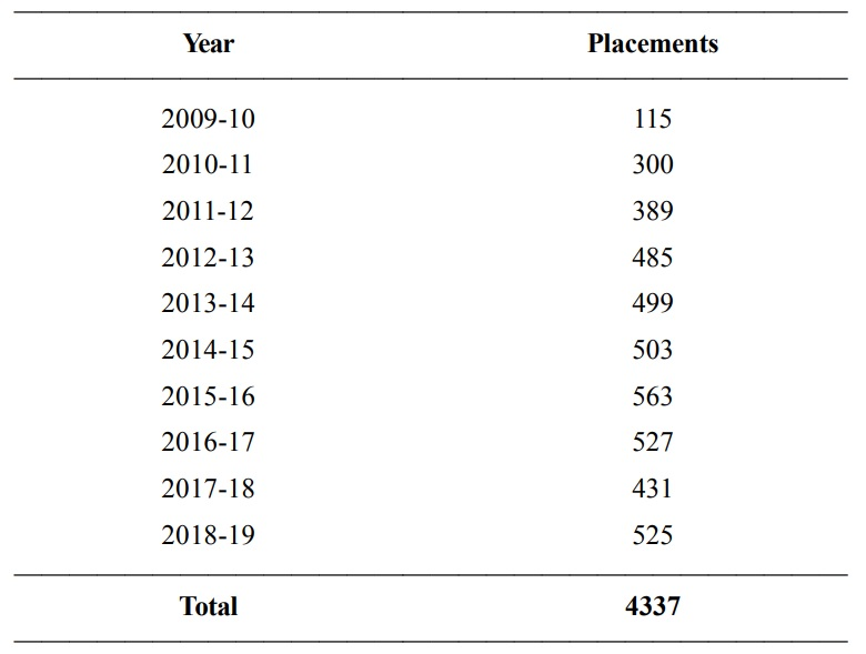 4,337 PhDs provided jobs under IPFP since 2009, NA told