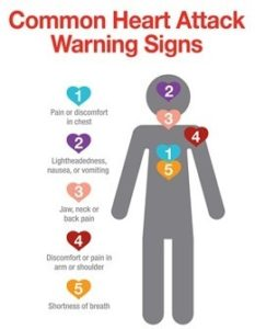 Heart attack: Symptoms and Safety Precautions