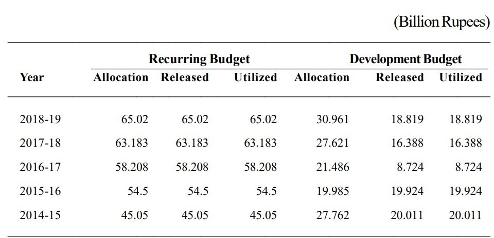 Detail of budget allocated and released to HEC in last five years