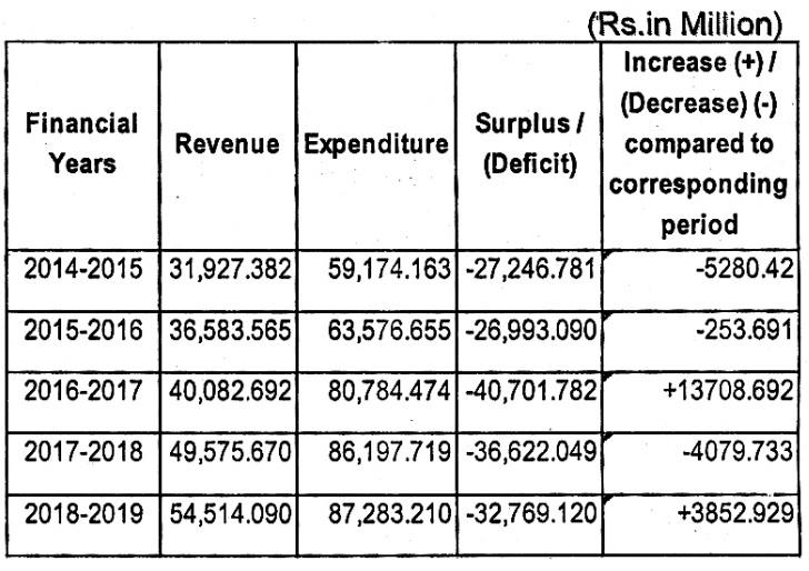 Details of deficit of Pakistan Railways in last 5 years
