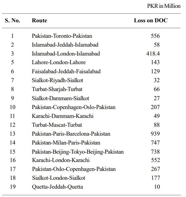 Names of PIA flights which are running in deficit