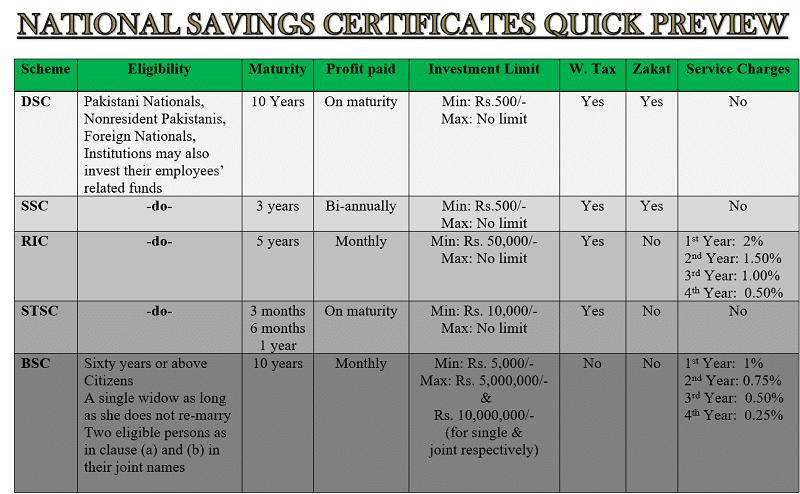 national saving certificates latest profit rates details