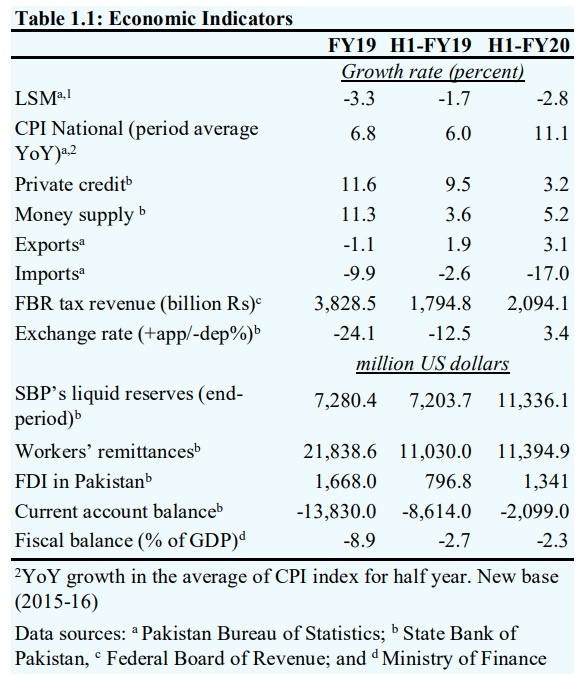 """State Bank Report on The State of Pakistan's Economy - The State Bank of Pakistan has released its Second Quarterly Report on """"The State of Pakistan's Economy"""" for the Fiscal Year 2019-20."""