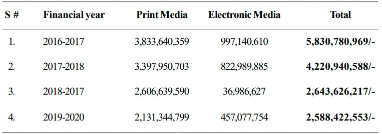government advertisements - The Pakistan Tehreek-e-Insaf (PTI) government paid Rs 2.64 billion and Rs 2.59 billion in Financial Years 2018-19 and 2019-20 respectively to media for its advertisements, halved than the amount of government advertisements released to media houses in the previous Pakistan Muslim League-Nawaz's (PML-N) regime. In a written reply to a question by the PML-N's lawmaker Chaudhry Muhammad Barjees Tahir, the Federal Minister for Information and Broadcasting Senator Syed Shibli Faraz Monday shared with the National Assembly the detail of federal government advertisements released through the Press Information Department (PID) to the print and electronic media during the last four financial years. The minister apprised the Lower House that government advertisements worth Rs 5.83 billion were released to media in 2016-17, Rs 4.22 billion in 2017-18, Rs 2.64 billion in 2018-19, and Rs 2.59 billion in 2019-20. Providing further details, Shibli Faraz told that in 2016-17, Rs 3.8 billion were incurred as expenditure on advertisements released to print media and Rs 997 million were spent for electronic media advertisements. Likewise, in 2017-18, Rs 3.4 billion were incurred for print media advertisements and Rs 823 million for electronic media advertisements; in 2017-18, Rs 2.6 billion were incurred for print media advertisements and Rs 37 million for electronic media advertisements; and in 2019-20, Rs 2.1 billion were incurred for print media advertisements and Rs 457 million for electronic media advertisements.