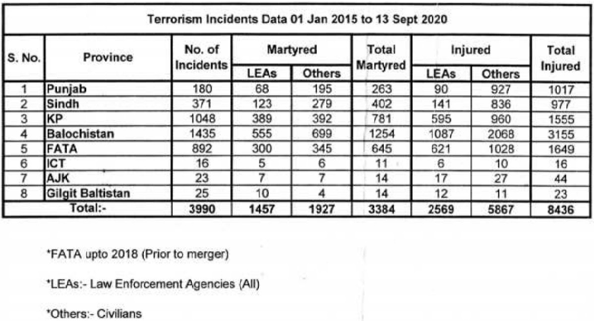 Terrorism incidents in Pakistan - A total of 3,990 terrorism incidents have occurred across the Country since 2015 resulting in 3,384 martyrdom and 8,436 injuries, as per the data compiled by the National Counter Terrorism Authority (NACTA). The data was shared by the Minister for Interior Ijaz Ahmed Shah with the Senate on Friday in response to a question by Senator Muhammad Usman Khan Kakar. As per the data compiled from January 1, 2015 to September 13, 2020, in total 3,990 terrorist incidents took place in Pakistan during the said period including 1,435 in Balochistan, 1,048 in Khyber Pakhtunkhwa, 892 in erstwhile FATA, 371 in Sindh, 180 in Punjab, 25 in Gilgit-Baltistan, 23 in Azad Kashmir, and 16 in Islamabad Capital Territory (ICT). Those 3,384 martyred in terrorist acts included 1,457 Law Enforcement Agencies (LEAs) personnel and 1,927 Civilians. In addition to fatalities, the terrorist acts from January 1, 2015 to September 13, 2020 also caused injuries to 8,436 persons including 2,569 LEAs personnel and 5,867 Civilians. The data also provided the year and province-wise break-up of terrorist acts in Pakistan during the period, according to which, 1,139 incidents occurred in 2015, 785 in 2016, 741 in 2017, 584 in 2018, 482 in 2019, and 259 in 2020. The data says that 838 persons embraced martyrdom and 1,706 were injured in 2015, 808 persons were martyred and 1,914 were injured in 2016, and 668 persons were martyred and 2,153 in 2017. Similarly, 2018 witnessed the martyrdom of 517 persons and 1,256 injuries, 2019 witnessed the martyrdom of 375 persons and 963 injuries, and 2020 witnessed the martyrdom of 175 persons and 446 injuries.