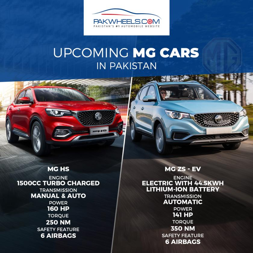 """Morris Garages motor company is set to launch its 1.5 Turbocharged MG-HS SUV in Pakistan. The MG motors SUV is grabbing a lot of attention in the local market. The fans are thrilled to see the new SUV on the roads of the country. The recent reports show that MG-HS has already secured 10,000 booking orders. The local auto experts are predicting a solid competition to the Japanese automakers in the country. Javed Afridi - one of the key stakeholders in the joint auto venture between JW-SEZ and Chinese company SAIC - is very positive about the warm welcome. """"The demand is great for the British car"""", he said. Afridi also added that the partnership is a gesture to bring a British motor company in the country. It also finds relevance with the British heritage in Pakistan. """"They also want to expand their global presence to Pakistan"""", Afridi said. He added, """"They are providing a sporty SUV with high-end technology that will transform the Pakistani auto market"""". MG Motors SUV MG-HS Availability The local production plan of the company will initiate by June 2021. We will be able to see three SUVs in the first phase of production. MG-HS MG-ZS 1.5 MG-ZS EV (fully-electric 44.5 KWH) The long-awaited MG-HS has arrived in the local market with limited stock. The formal launch event will take place in December 2020. Initial Bookings The company has already received 10,000 booking orders for MG-HS 1.5 turbocharged SUV. Pakistan's auto industry is opening doors to British as well as other international auto companies. The positive response from the local fans has added to the excitement of seeing Morris Garages in Pakistan.  Afridi told that the company has had a good experience after launching the commercial vehicles under the name of JW-Forland. The research analyst Ahmed Lakhani said, """"It is not surprising if the company books 10,000 orders for a European SUV that cost Rs5.5 million. People are buying around 1000 units of Korean brands like Sportage and Tucson. It will not be surp"""