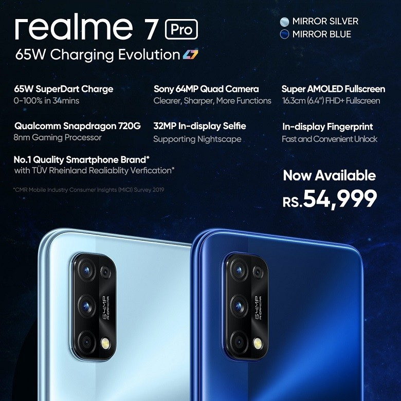 """realme 7 Pro - The young and trendsetting technology company, realme continues to introduce remarkable devices in Pakistan. With the slogan """"Dare to Leap"""", realme has become very popular among Pakistani consumers. The latest device from the brand, realme 7 Pro is now available in the offline market nationwide at Rs 54,999. realme's 7 Pro comes with 65W SuperDart Charge which gives 100% charging in just 34 minutes. It is equipped with a Qualcomm Snapdragon 720G Mobile Platform and a 6.4-inch display screen. 64MP Quad Camera and 32MP In-display Selfie Camera with upgraded 64MP Pro Nightscape Mode gives ultra-clear nightscape videos. 7 Pro sales data shows 592% sale growth only on the first day of its launch as compared to 6 Pro. Realme has been named to be the fastest-growing brand to reach the 50 million smartphone sales milestone by Counterpoint's Q3 2020 smartphone shipment report. The phone received a great response from tech enthusiasts due to its latest technology and super-fast charging, selling thousands of units in such a short time. According to GMV, realme Pakistan is recognized as the number 1 selling smartphone brand in the country. The brand has also become very popular for online flash sales and was one of the top two brands sold out in October this year. realme was the second most sold brand on Daraz 11.11 in Pakistan's mobile and smartphone category by selling thousands of products in just seveb days of the exclusive sale. realme also introduced six new products including two smartphones and four AIot products. With the success of these products, fans and tech fanatics are curious about what realme shall be bringing more for them. Let's wait and watch how well the customers respond to these products in the offline market now."""