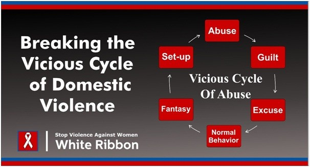 """Domestic Violence - Domestic abuse often escalates from threats and verbal abuse to violence. While the physical injury may be the most obvious danger, the emotional and psychological consequences of domestic abuse are also severe.  The practice of violence against women is deep-rooted in our society and even most women have accepted this violence as their fate. Studies and observations have proved that patriarchalism has led many Pakistani women to believe that domestic violence is normal or even at times justified. Pakistan Demographic and Health Survey conducted on 3,867 married or previously married women shows that 47% of these women agreed that beating of a spouse was justified if the wife had argued with her husband Domestic violence often occurs in a cycle. Understanding the cycle of violence (and the factors that influence it) is the first step towards breaking the cycle. Domestic abuse falls into a common pattern or cycle of violence:  According to the White Ribbon Campaign vicious cycle of abuse starts when abusive person lashes out with aggressive, belittling, or violent behaviour. The abuse is a power play designed to show you """"who is boss."""" After abusing he shows guilt because he is worried about the possibility of being caught and facing consequences for his abusive behaviour. Then abuser rationalizes what he has done, he may come up with a string of excuses or blame the woman for the abusive behaviour— anything to avoid taking responsibility. Then the abuser does everything he can to regain control and keep the victim in the relationship. He may act as if nothing has happened, or he may turn on the charm. This peaceful honeymoon phase may give the victim hope that the abuser has changed this time. Then abuser begins to fantasize about abusing the person again and look for the chance to turn the fantasy into reality. He may set you up and puts his plan in motion, creating a situation where he can justify abusing you.  Abuser's apologies and loving ges"""