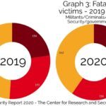 Ex-FATA - Pakistan witnessed a further 12% drop in violence-related fatalities, continuing a trend from 2015, with 600 fatalities reported from terror and counter-terror related incidents in the outgoing year of 2020. However, an upward trend was reported in fatalities in erstwhile Federally Administrated Tribal Areas (FATA) which surged from 117 to 191, a 63.2% rise from 2019. According to the data collated by the Center for Research and Security Studies (CRSS) in Islamabad, the ex-FATA suffered the most number of fatalities followed by Balochistan and Khyber-Pakhtunkhwa (KP). Both the Khyber Pakhtunkhwa (KP) and FATA combined account for over 50% of violence-related deaths in the Country in 2020, although KP (excluding FATA) recorded 122 fatalities against 148 last year. Balochistan recorded a 38.9% drop in violence from 226 to 138. There was a nominal drop in Sindh, and in Punjab, the fatalities dropped by more than half, from 82 in 2019 to 40 this year. A total of 101 security operations were carried during this year that left 228 outlaws dead. In contrast, there were 260 terror attacks reported this year, which is a nearly 30% drop over last year's 370 terror attacks. A significant drop in suicide attacks were also recorded this year – two in 2020 against nine in the year prior. 10 persons lost their lives from two suicide attacks this year compared to 56 persons in 2019. The outlaws including militants, insurgents, and criminals suffered 29.9% more fatalities this year at the hands of law enforcement operations, security operations, and other clashes. Civilians again accounted for the largest group suffering fatalities from violence this year, though there was a 27.1% drop. The separatist groups, Baloch Raaji Aajohi Sangar (BRAS), other members of the Balochistan Liberation Army (BLA) and Baloch Liberation Front (BLF) in Balochistan, and Sindhudesh Revolutionary Army (SRA) in Sindh escalated their violence during this year claiming 48 lives in both provinces c