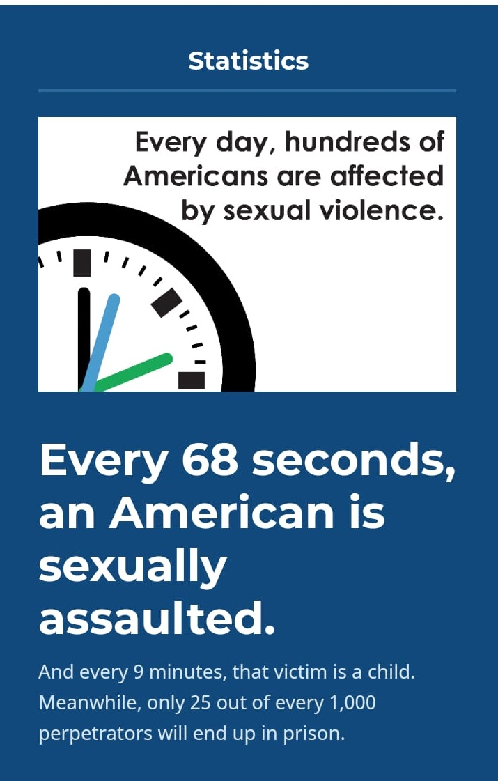 every 68 seconds an American is sexually assaulted and one out of every six American women has been the victim of an attempted or completed rape in her lifetime