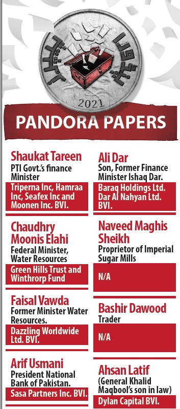 Pandora Papers include names of 700 Pakistanis including cabinet members, families of politicians, retired Military Generals